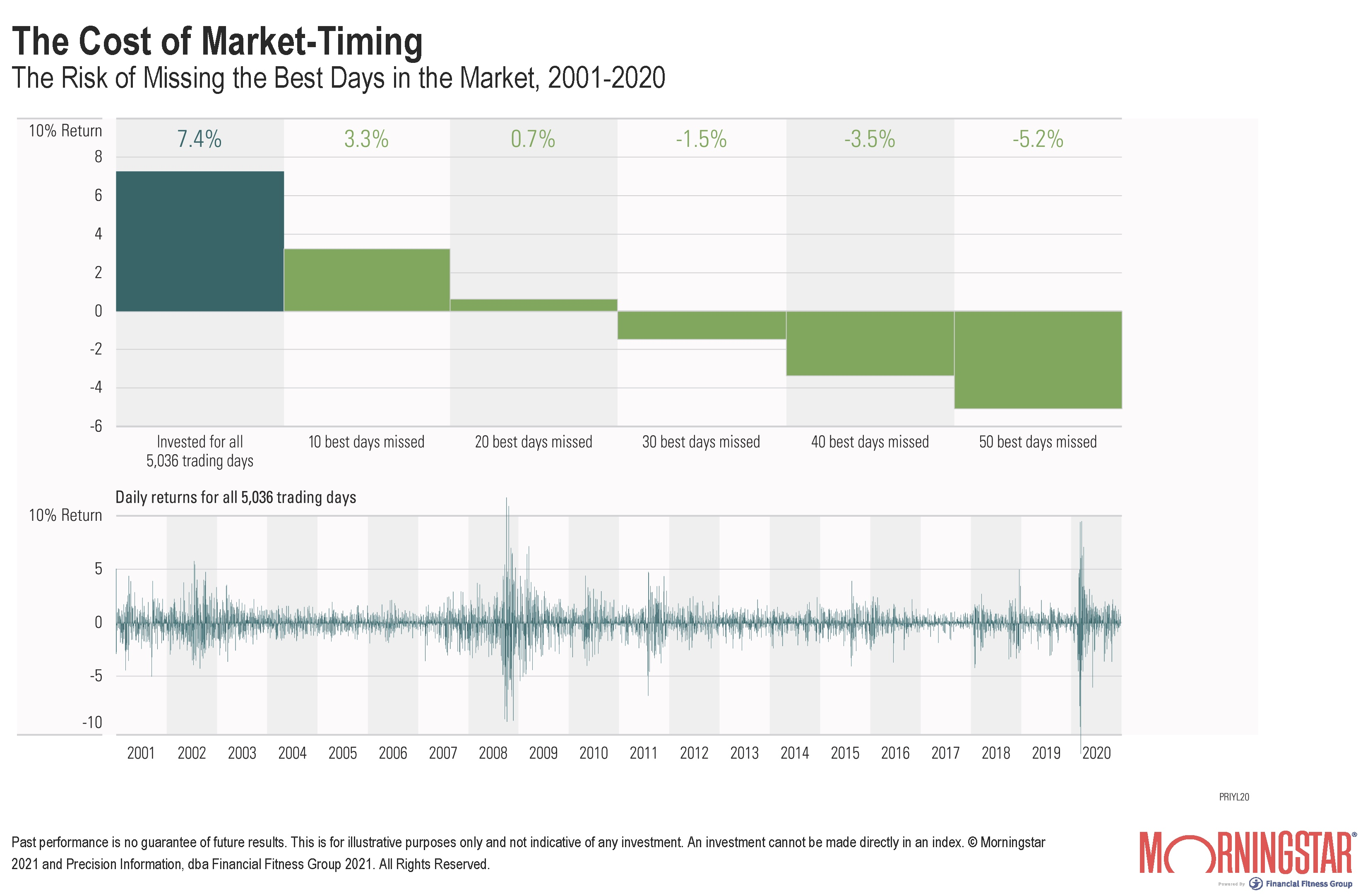 The cost of market timing