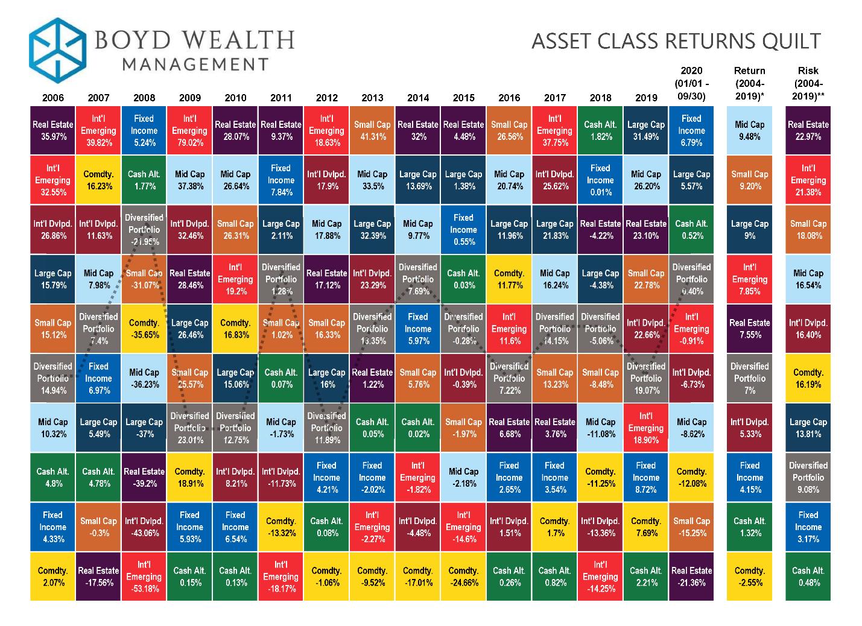 Asset Class Returns Quilt 2020 thru 9/30