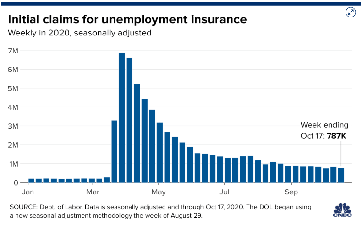 Initial Claims for Unemployment October 2020