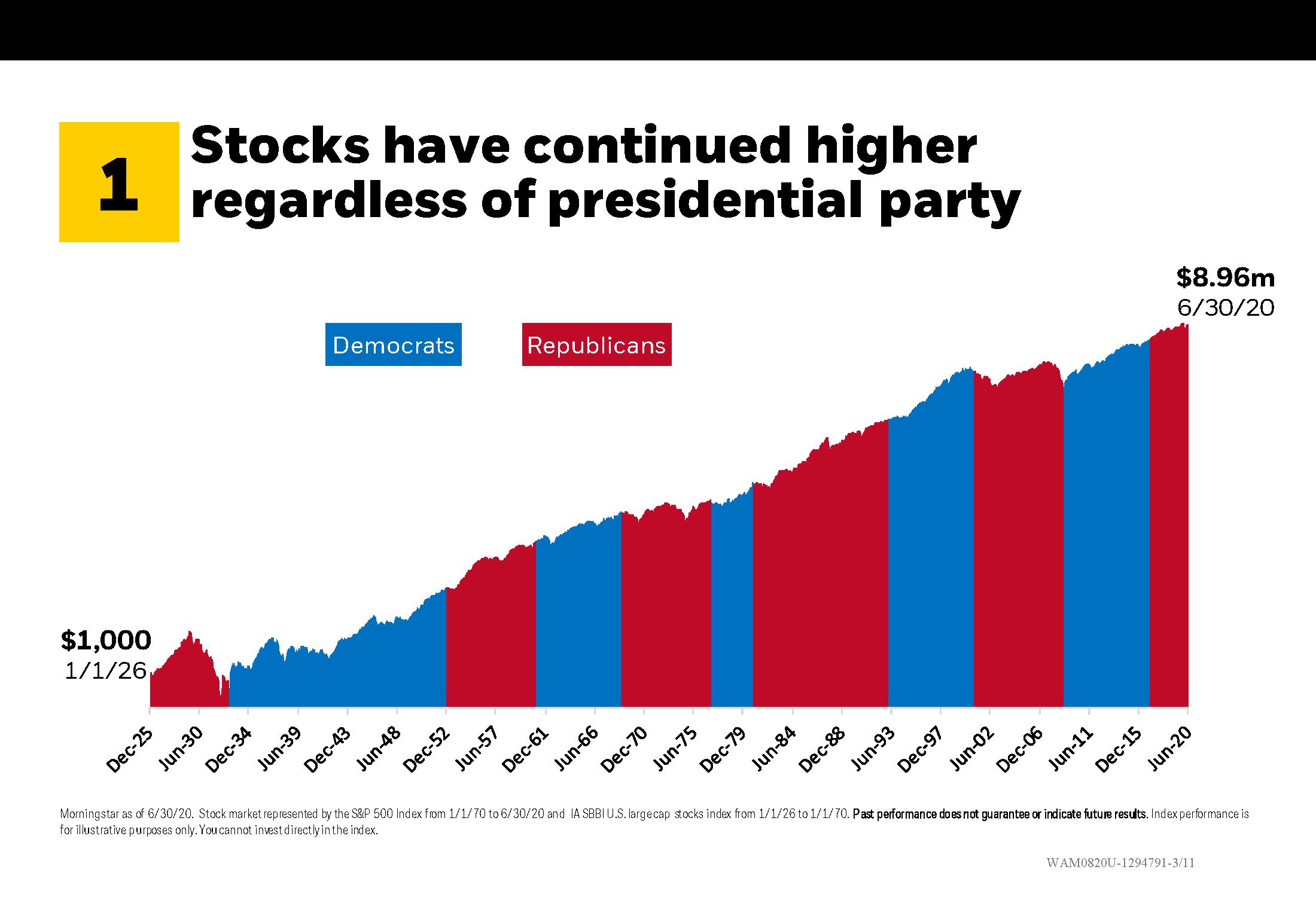 Stocks higher regardless of presidential party
