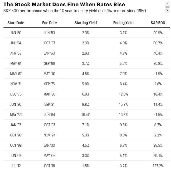 Stock Market and Rising Rates