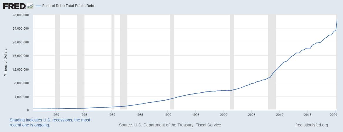 FRED Total Public Debt