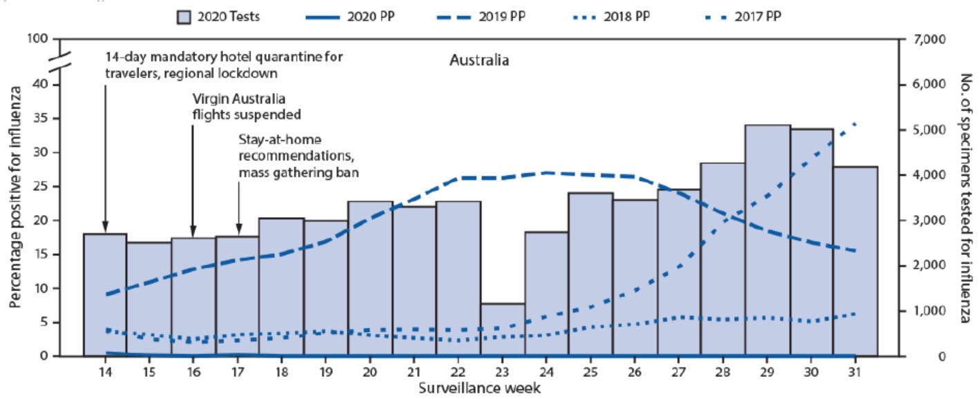 Australia Influenza 2020