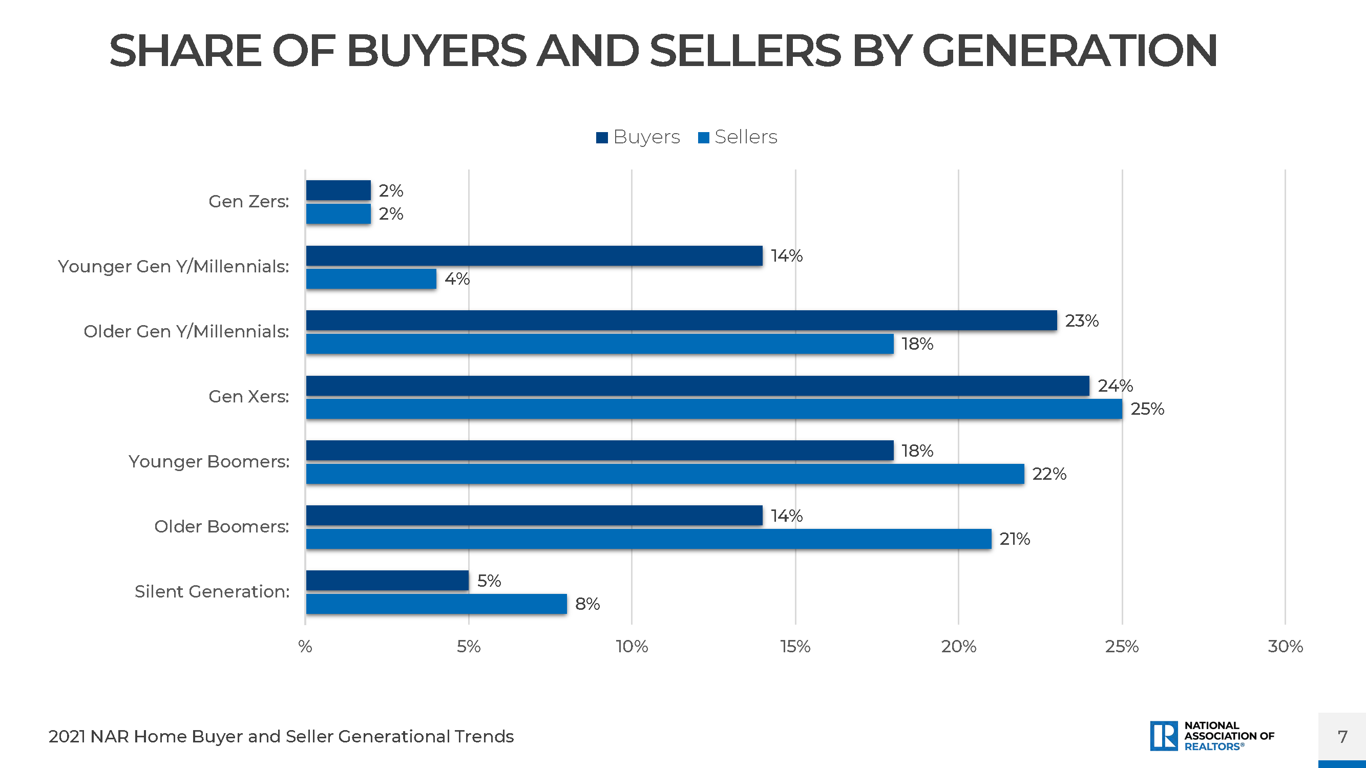 Share of Buyers and Sellers by Generation