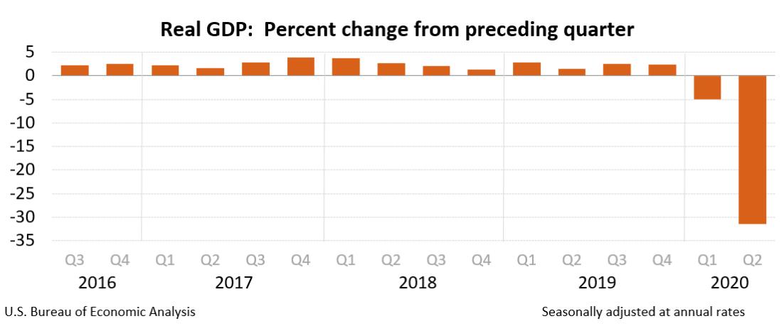 Real GDP 2020