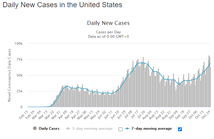 Daily New Covid-19 Cases