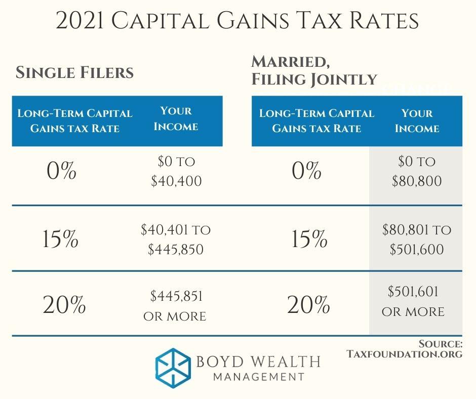 2021 Capital Gains Rates
