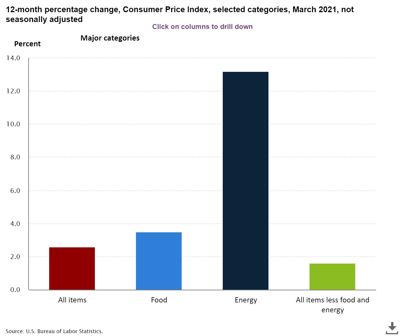 Consumer Price Index March 2021