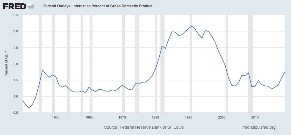 FRED Interest Expense as Percent of GDP