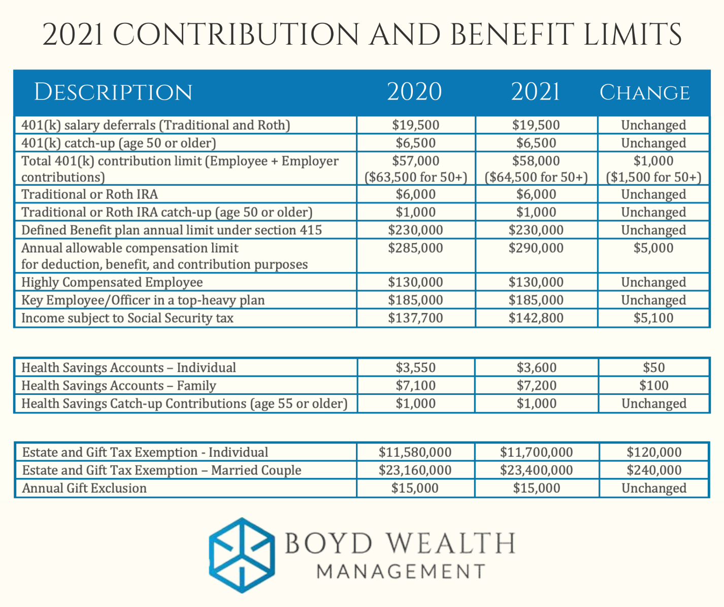 2021 Contribution and Benefit Limits