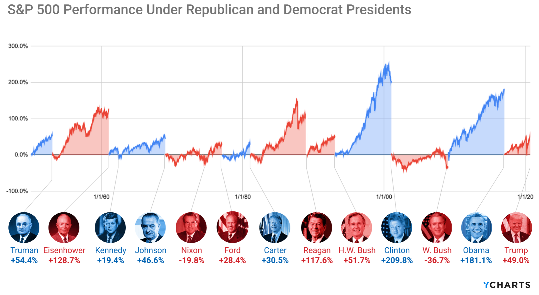 S&P 500 Performance Under Different Presidents