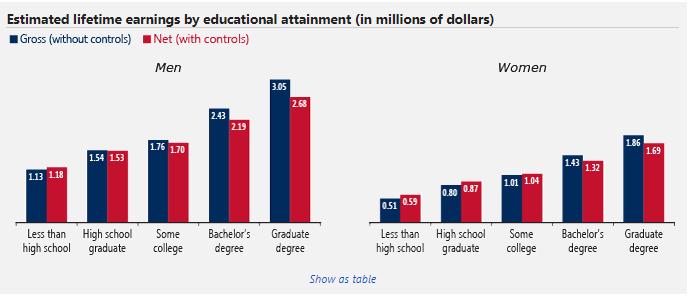 Education vs Lifetime Earnings
