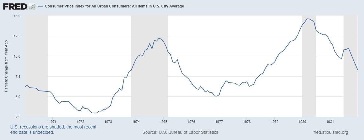 Consumer Price Index 1970s and 80s