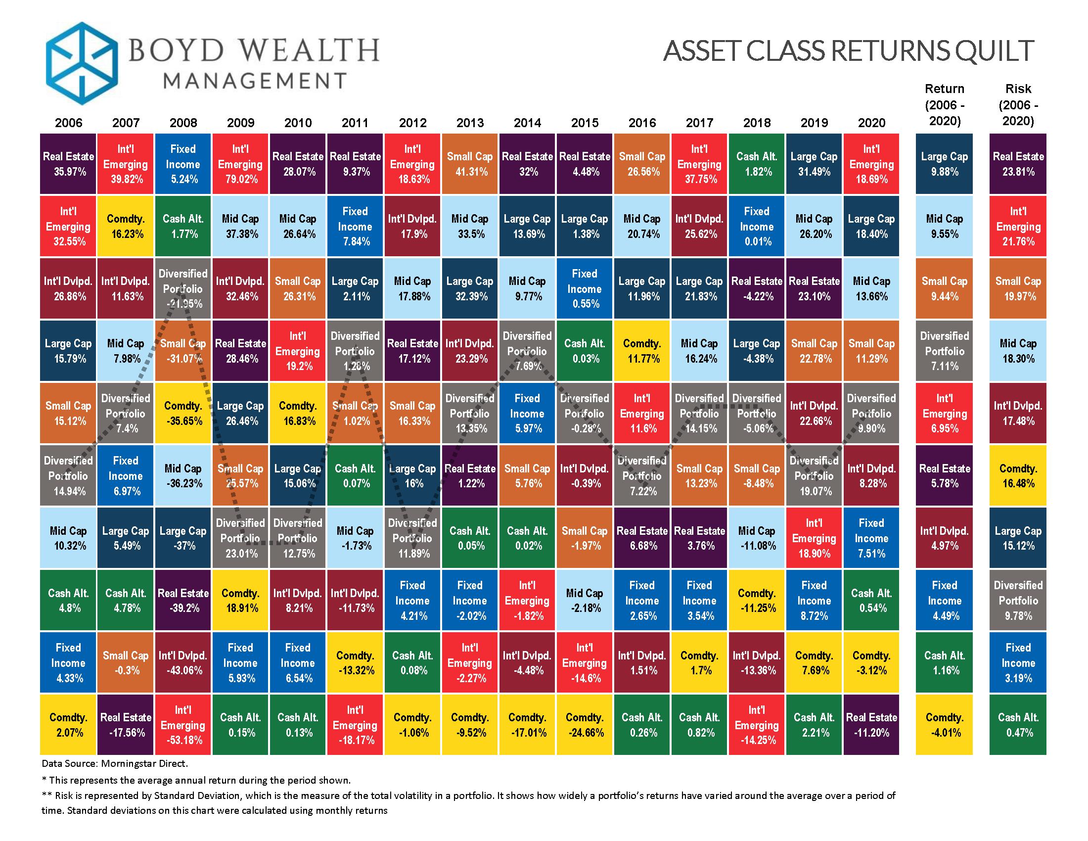 2021 Asset Class Returns Quilt