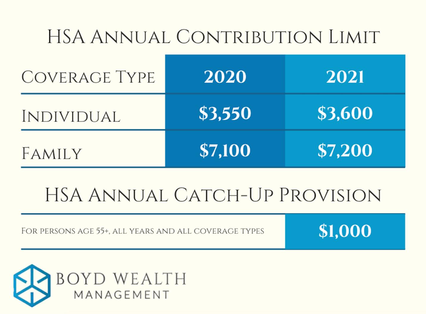 HSA Annual Contribution Limits