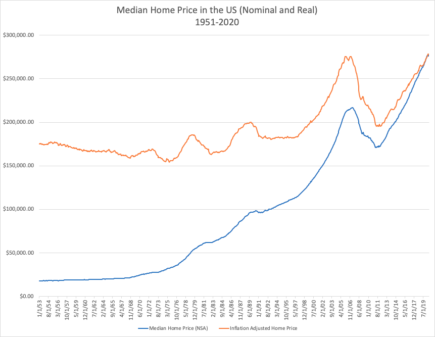 Median Historical Home Prices