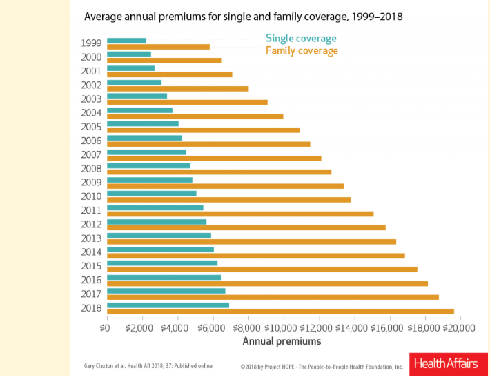 Annual health premiums have increased