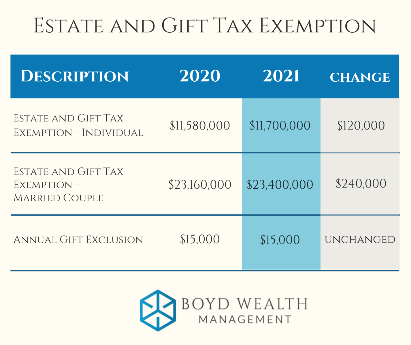 Estate and Gift Tax Exemption