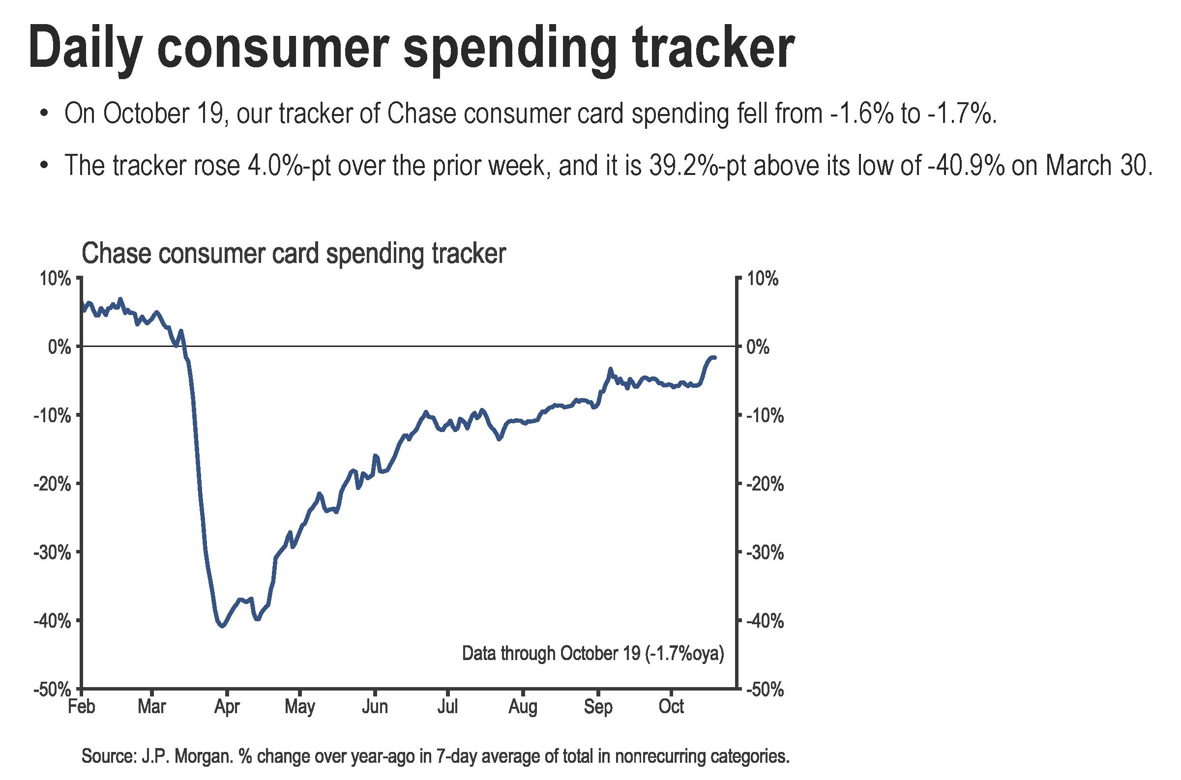 Chase Consumer Spending Tracker