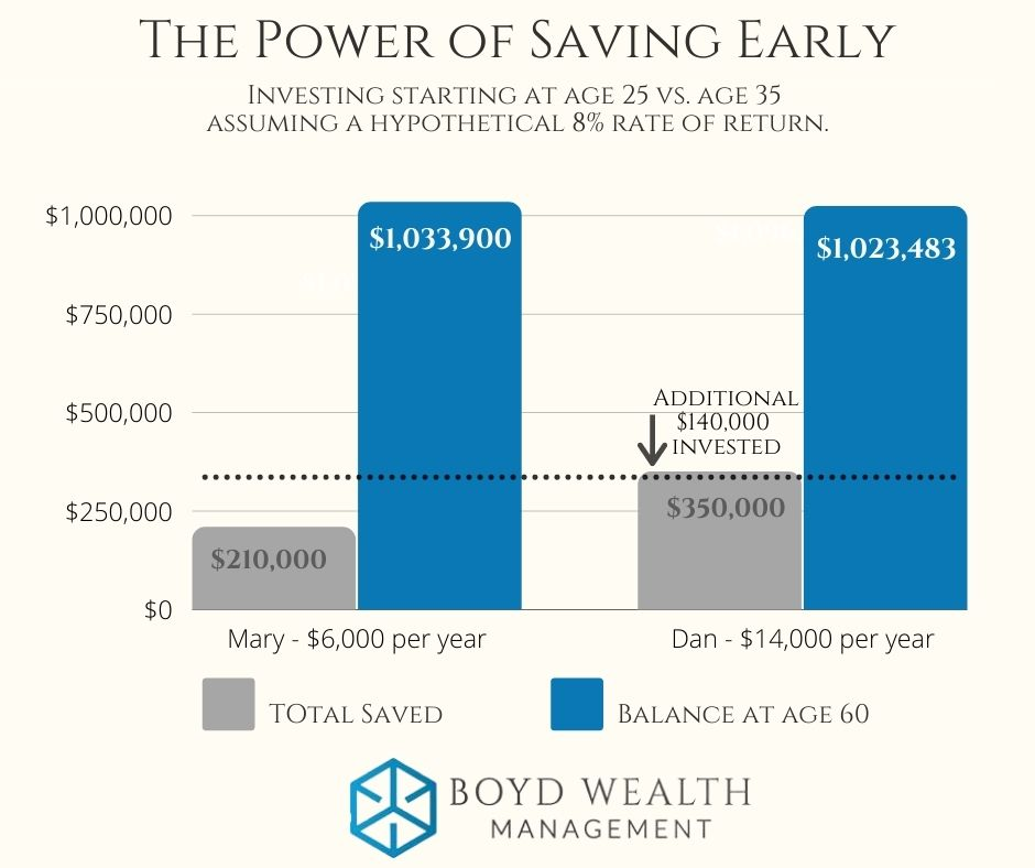 The power of saving early