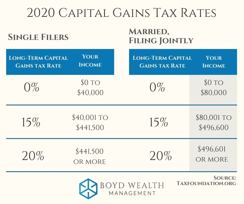 2020 Cap Gains Rates