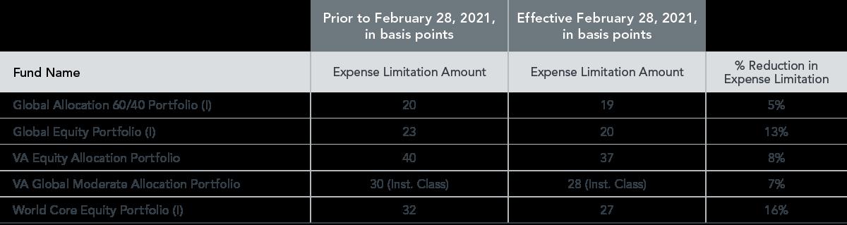Expense Limit Reductions
