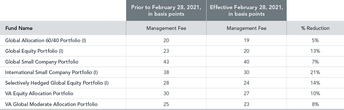 Management Fee Reductions