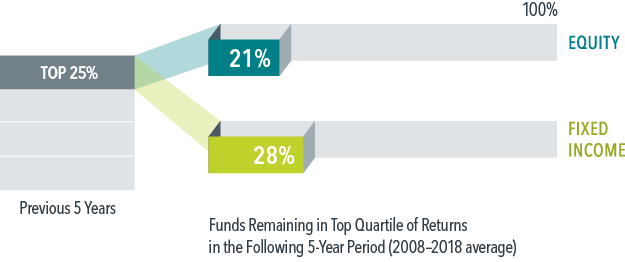 Percentage of Top-Ranked Funds That Stayed on Top