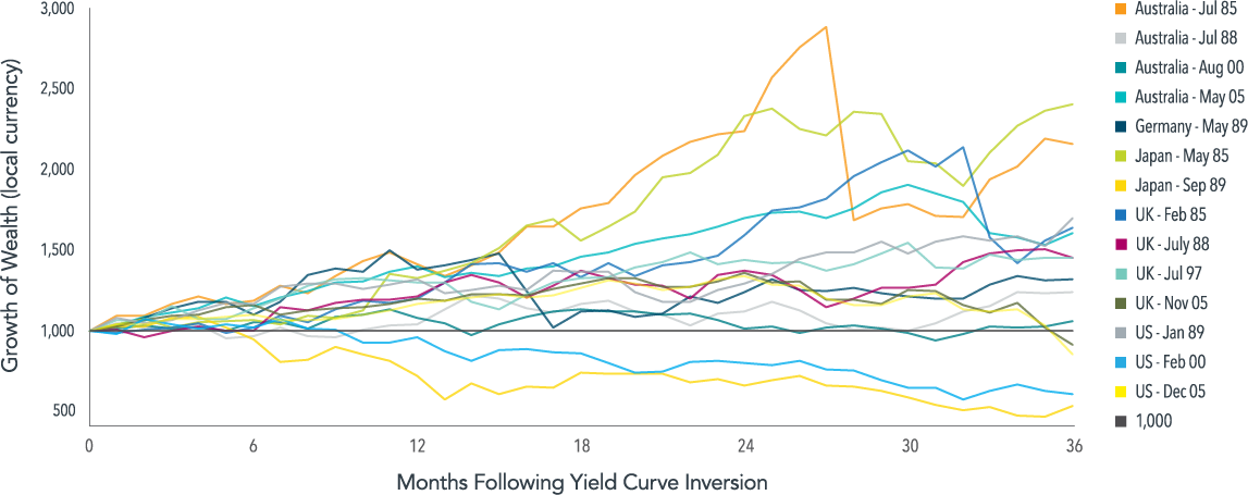 Stock Market Performance in Selected Developed Countries Following a Yield Curve Inversion