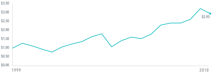 Exhibit 4: Growth of $1