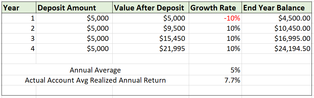 Sequence of Returns Matters