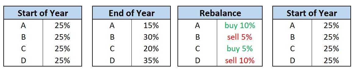 portfolio rebalance