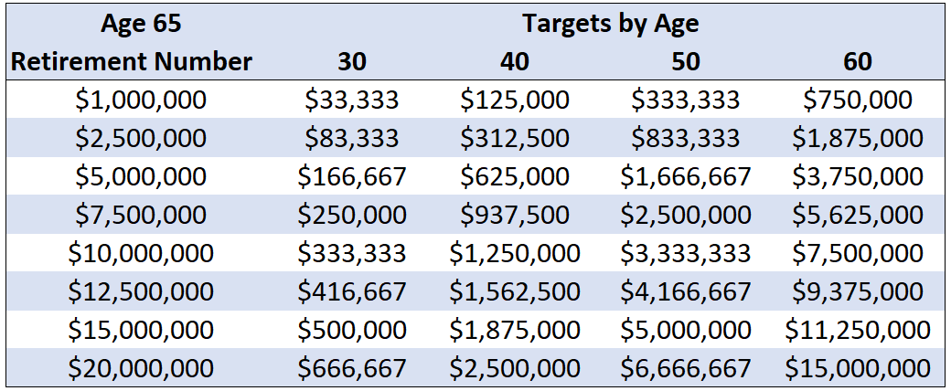 retirement targets by age