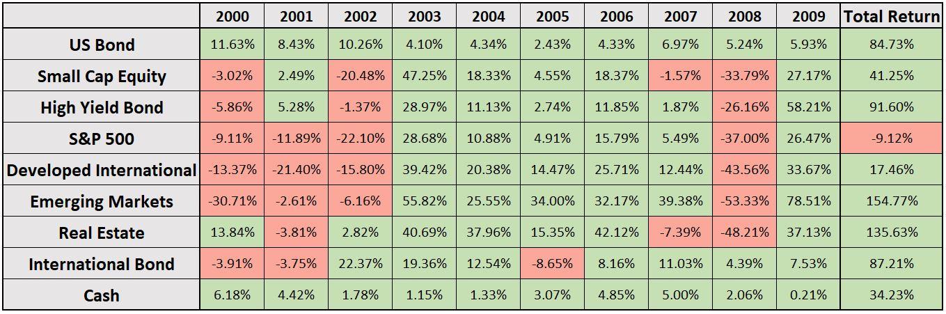 average stock returns