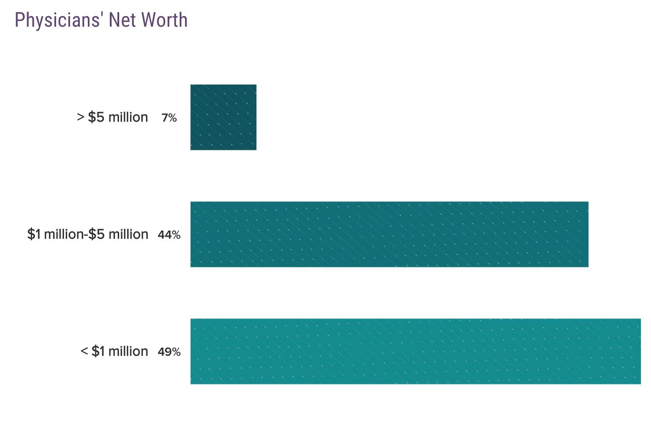 physician net worth