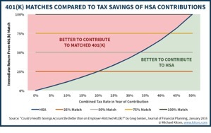 Contributing To An HSA Vs Getting A 401(k) Match