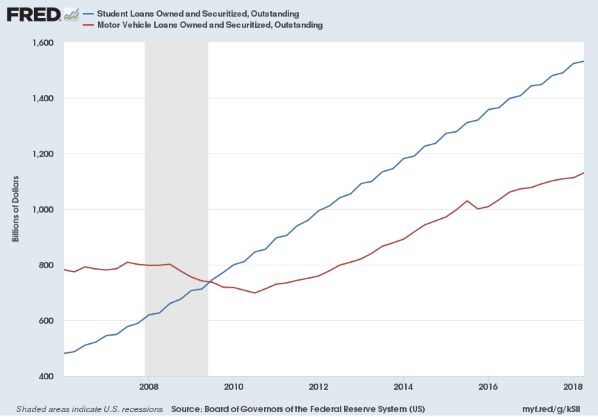 Student And Auto Loan Debt Continues To Soar Ruggaard Associates