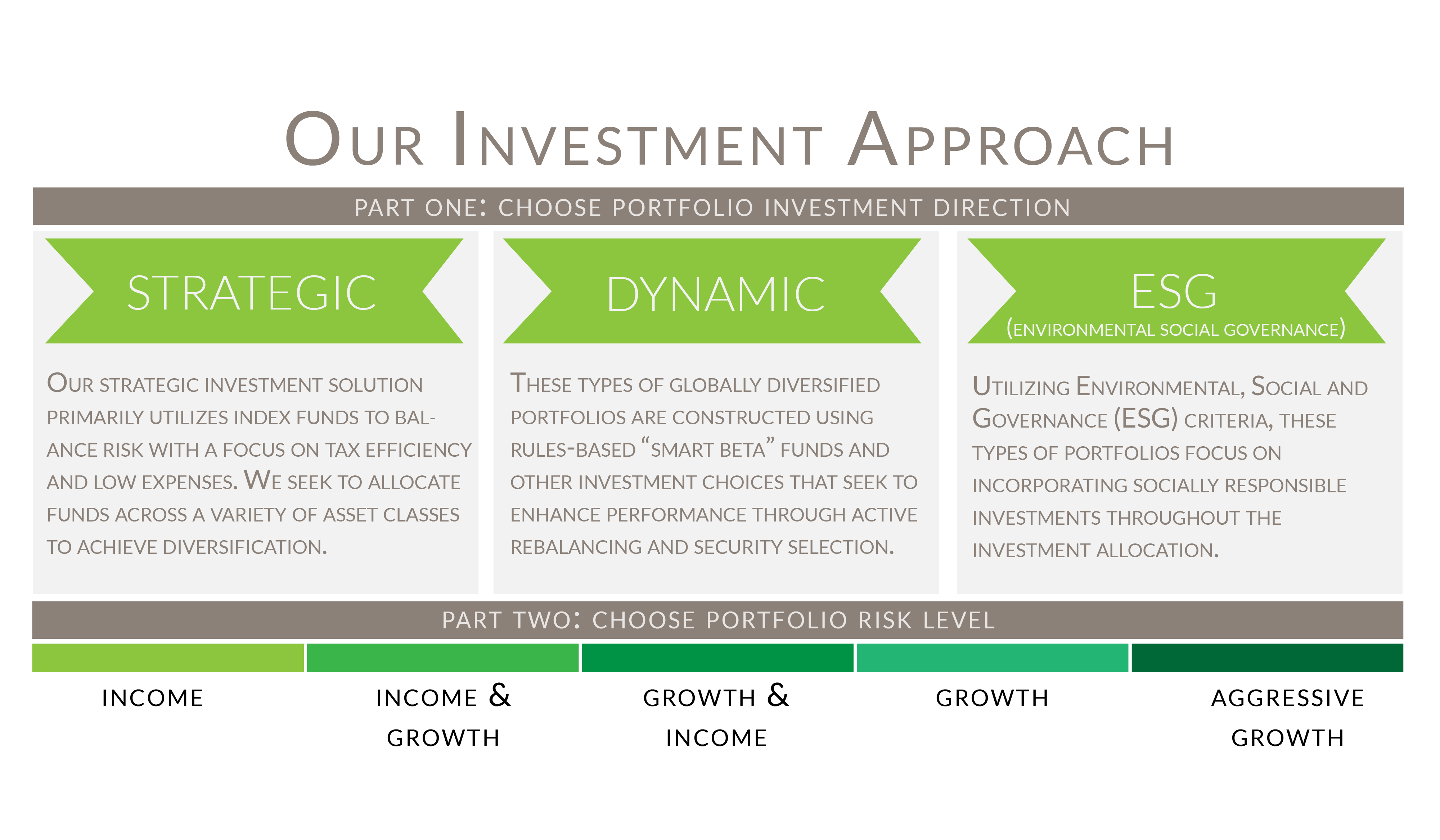 Walkner Condon Financial Advisors Investment Approach