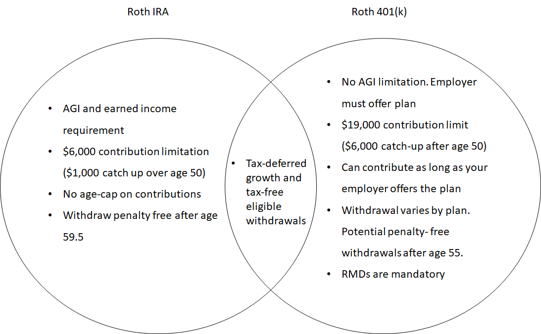 Roth IRA  AGI and earned income  requirement  $6,000 contribution limitation  ($1,000 catch up over age 50)  No age-cap on contributions  Withdraw penalty free after age  59.5  Tax-deferred  growth and  tax-free  eligible  withdrawals  Roth 401(k)  No AGI limitation. Employer  must offer plan  $19,000 contribution limit  ($6,000 catch-up after age 50)  Can contribute as long as your  employer offers the plan  Withdrawal varies by plan.  Potential penalty- free  withdrawals after age 55.  RMDs are mandatory