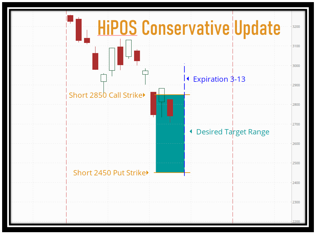 HiPOS Update: Volatility Continues Thumbnail