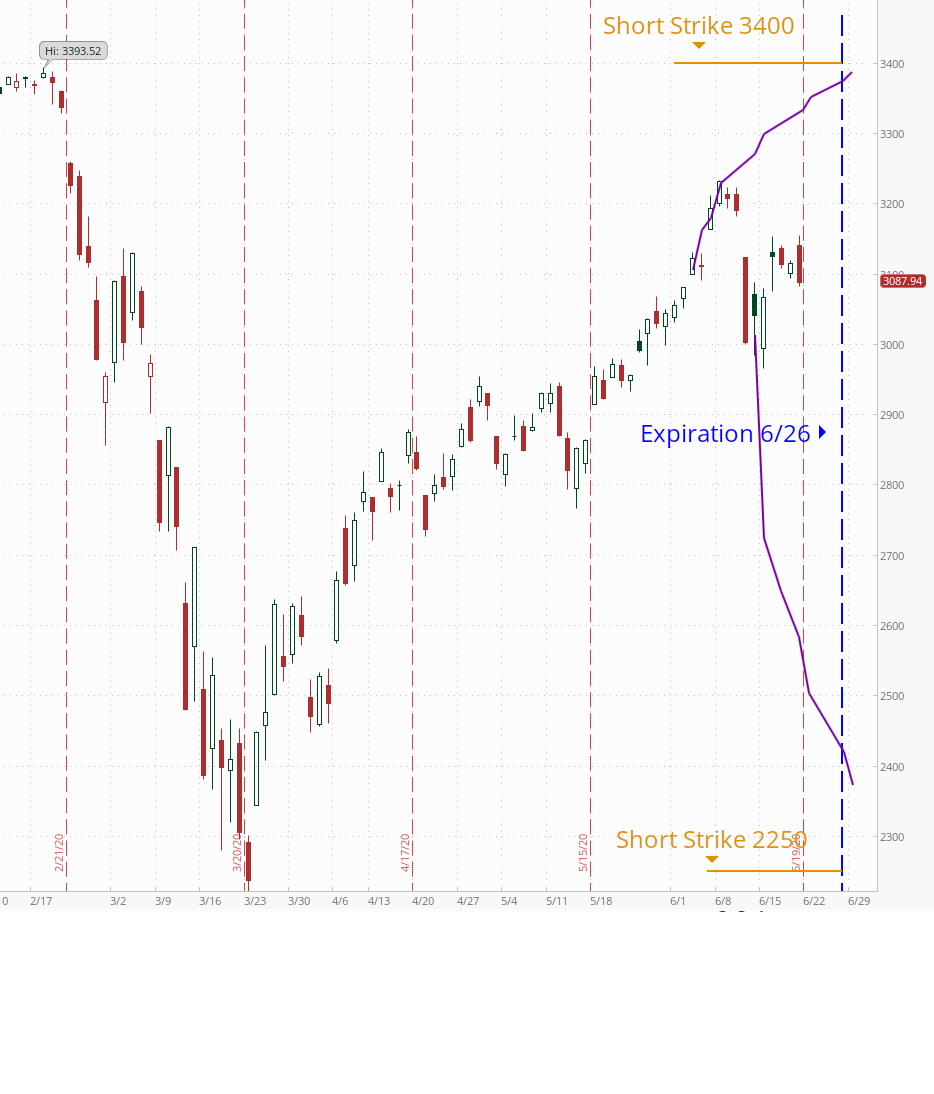 HiPOS Weekly Update: Splitting the Difference in the S&P 500 Thumbnail
