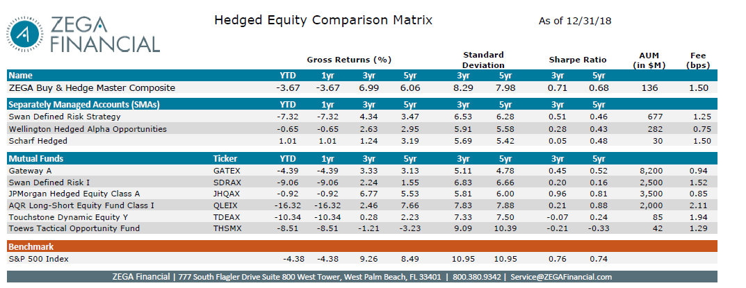 ZEGA Financial peer comparison chart