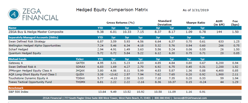 ZEGA's Hedged Equity Peer Comparison Update Thumbnail