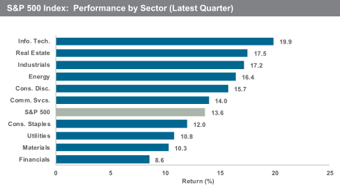 S&P 500 index: performance by sector Q1 2019 by Baird