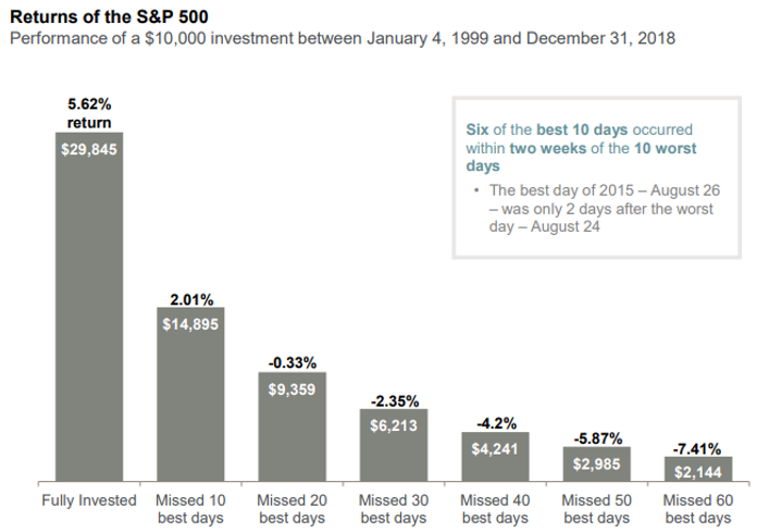 Is Market Timing a Good Idea? Thumbnail