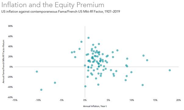 Inflation and the Equity Premium  US inflation against contemporaneous Fama/French US Mkt-Rf Factor, 1927—2019  40%  20%  0%  -20%  -60%  -15%  -10%  0%  Annual Inflation, Year t  10%  1 sos