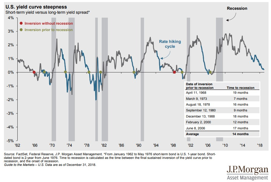 https://static.seekingalpha.com/uploads/2019/3/26/saupload_yield-curve-inversions-recessions-jpm.png