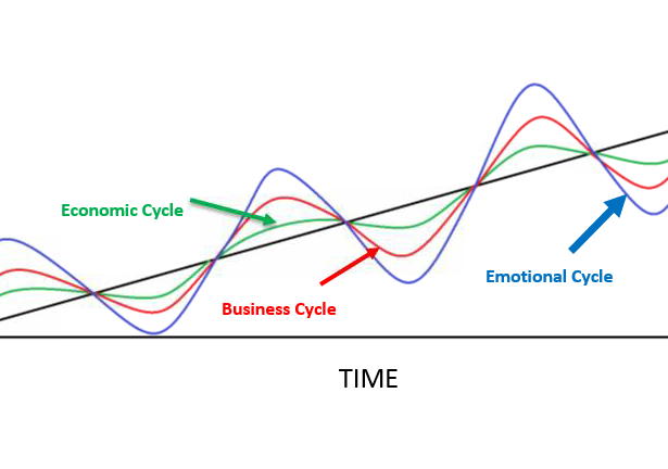 Economic, Business and Emotional Cycles. Thumbnail
