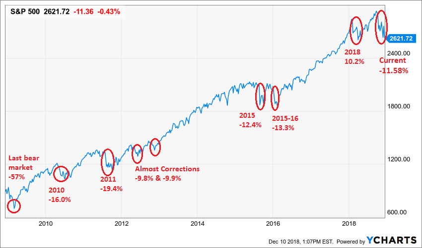 Stock Market Slumps Are..Normal Thumbnail