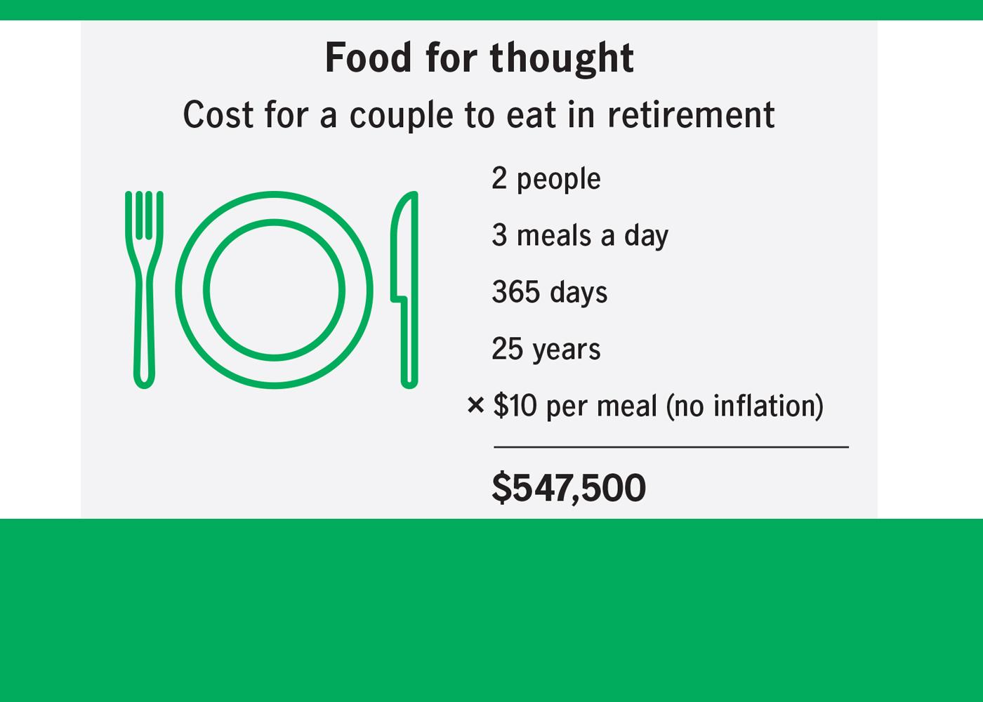 Food For Thought: Preparing for your needs in retirement (info-graphic) Thumbnail